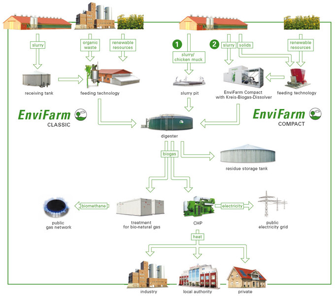 Function principle of our EnviFarm biogas plants